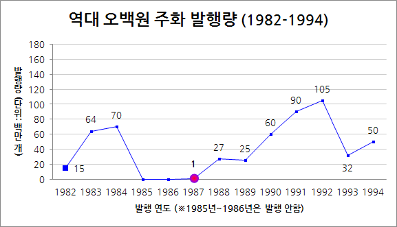 500won_coin_graph01.png