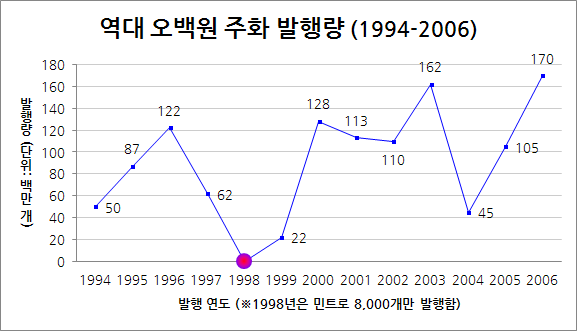 500won_coin_graph02.png